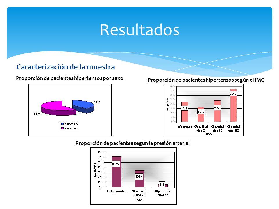 Proporción de pacientes hipertensos según el IMC