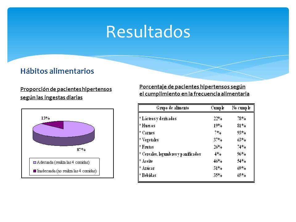 Resultados Hábitos alimentarios Proporción de pacientes hipertensos