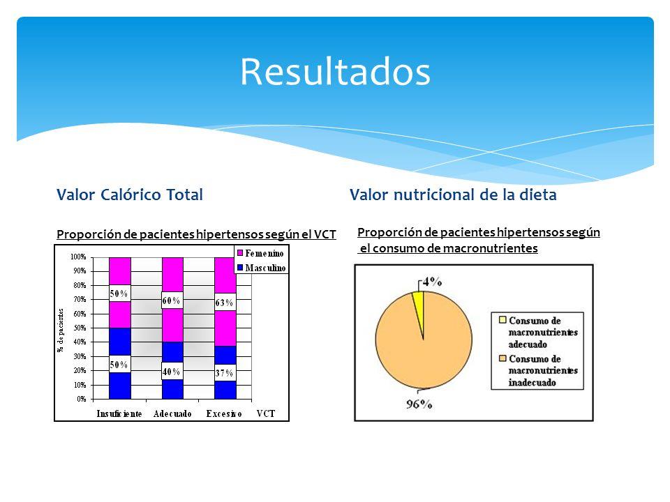 Resultados Valor Calórico Total Valor nutricional de la dieta