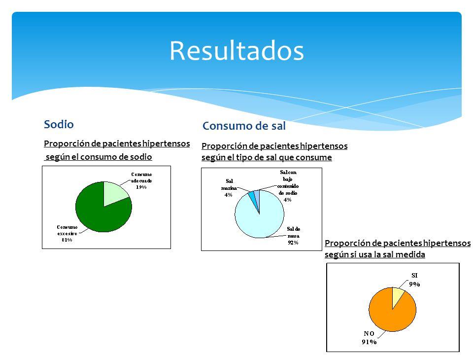 Resultados Sodio Consumo de sal