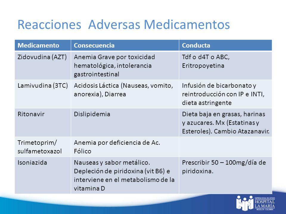 Reacciones Adversas Medicamentos
