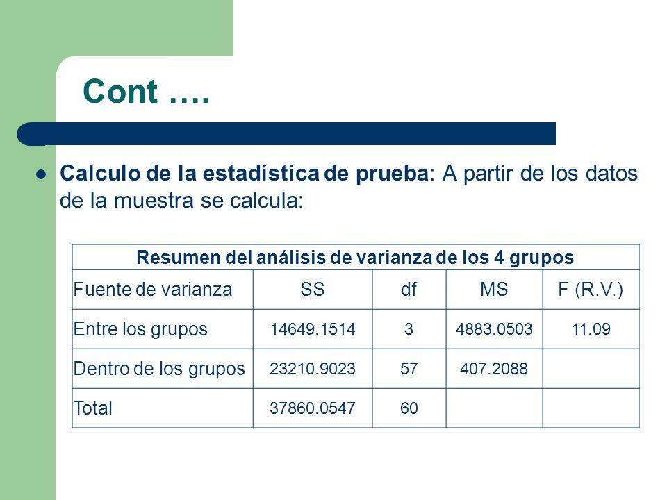 Resumen del análisis de varianza de los 4 grupos