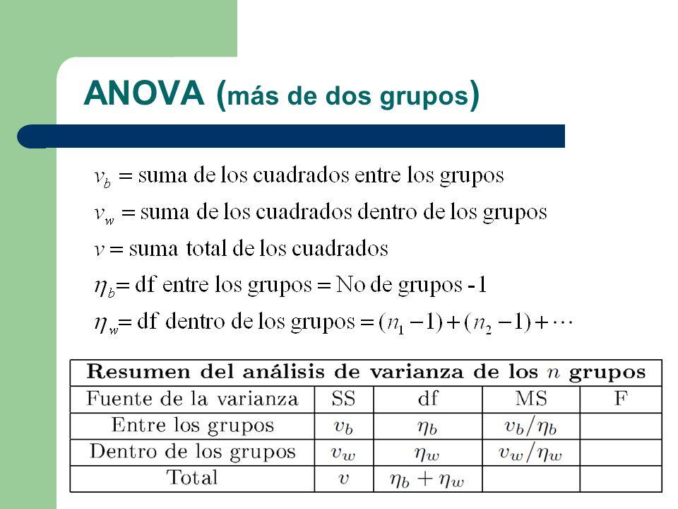 ANOVA (más de dos grupos)