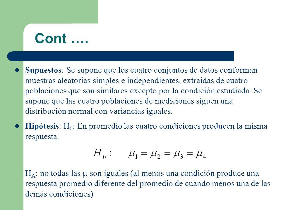 Cont ….