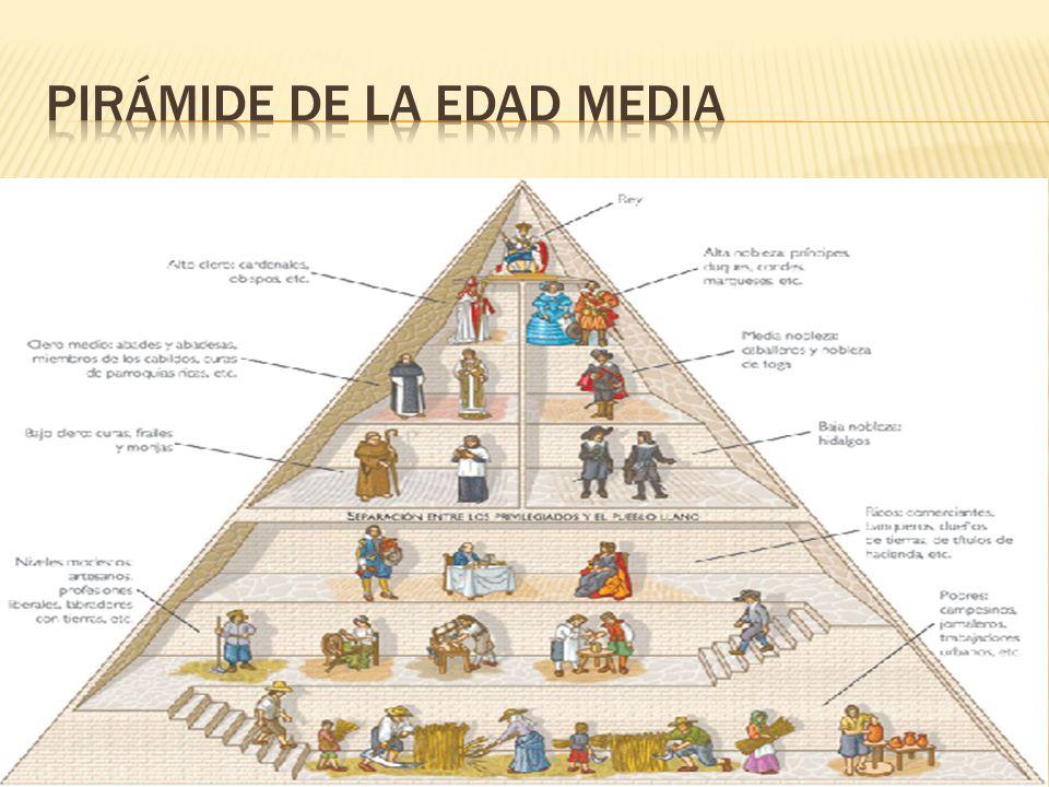 Pirámide de la edad media