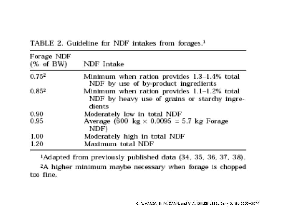 G. A. VARGA, H. M. DANN, and V. A. ISHLER 1998 J Dairy Sci 81:3063–3074
