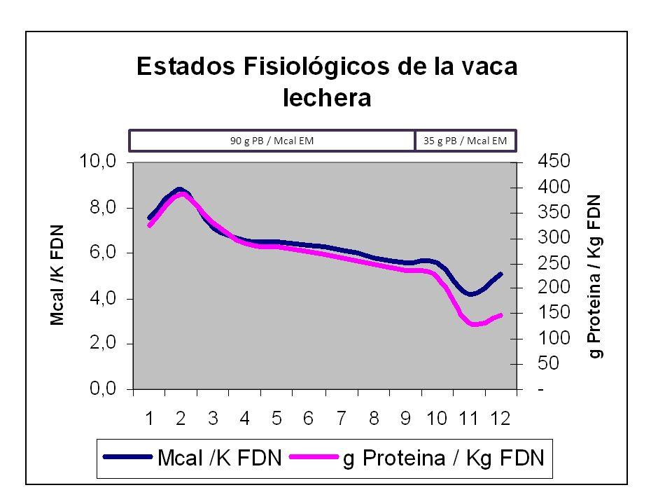 90 g PB / Mcal EM 35 g PB / Mcal EM Proteína es la demanda diaria EM es la demanda diaria