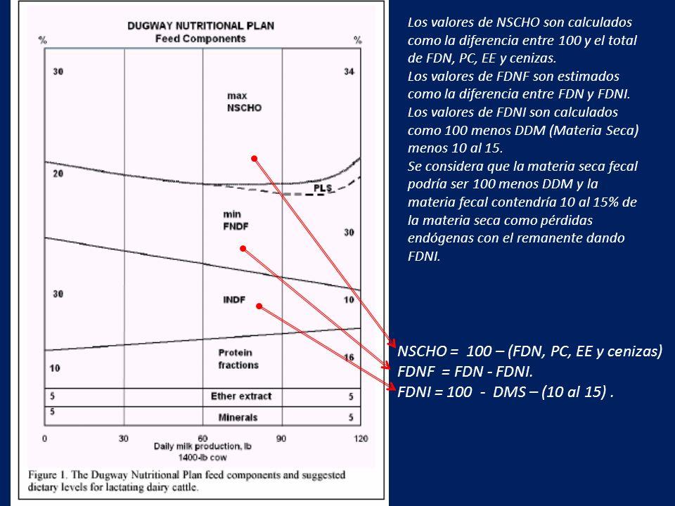 NSCHO = 100 – (FDN, PC, EE y cenizas) FDNF = FDN - FDNI.