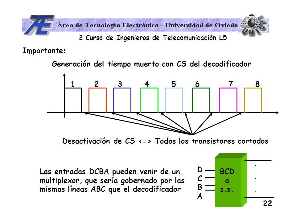 Desactivación de CS <=> Todos los transistores cortados