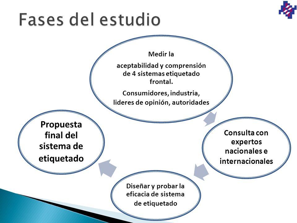 Fases del estudio Propuesta final del sistema de etiquetado