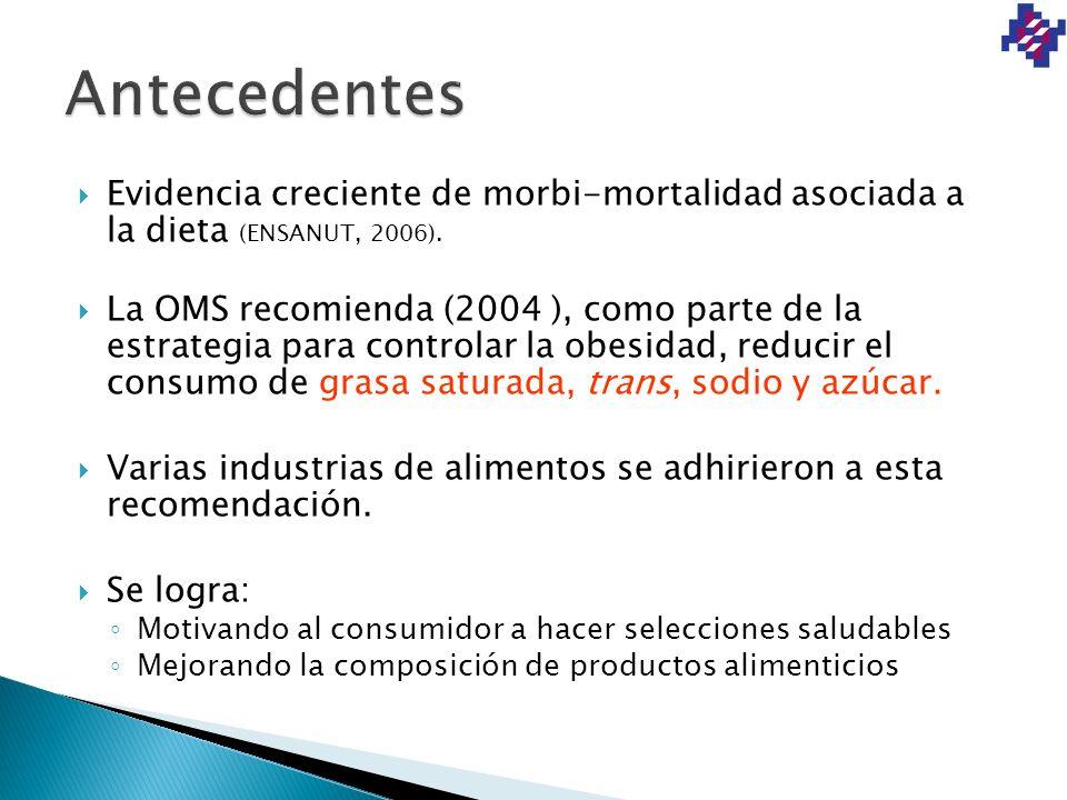 Antecedentes Evidencia creciente de morbi-mortalidad asociada a la dieta (ENSANUT, 2006).
