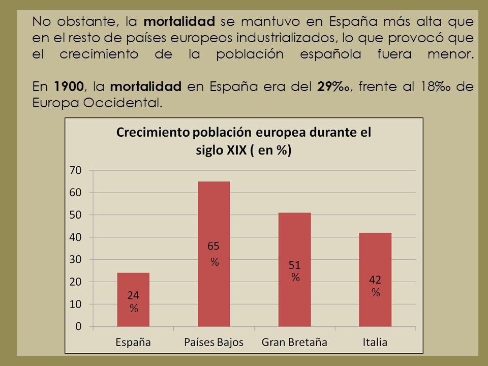 No obstante, la mortalidad se mantuvo en España más alta que en el resto de países europeos industrializados, lo que provocó que el crecimiento de la población española fuera menor. En 1900, la mortalidad en España era del 29‰, frente al 18‰ de Europa Occidental.