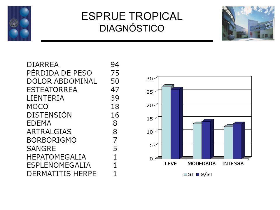 ESPRUE TROPICAL DIAGNÓSTICO DIARREA 94 PÉRDIDA DE PESO 75