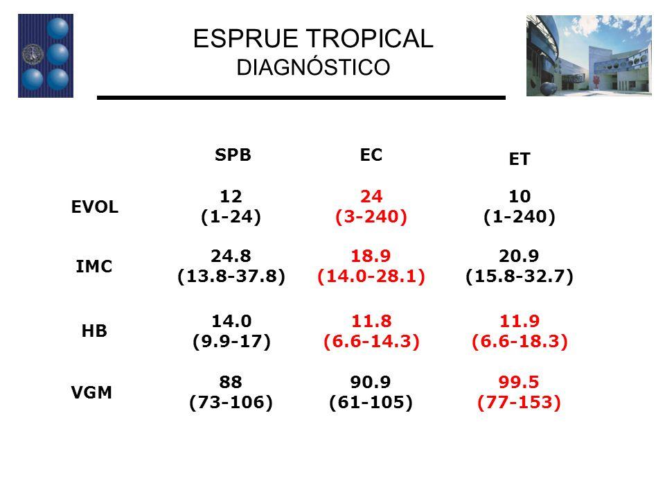ESPRUE TROPICAL DIAGNÓSTICO SPB EC ET 12 (1-24) 24 (3-240) 10 (1-240)