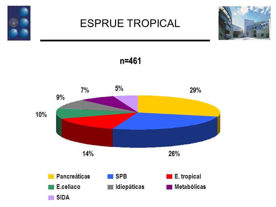ESPRUE TROPICAL n=461 29% 26% 14% 10% 9% 7% 5% Pancreáticas SPB