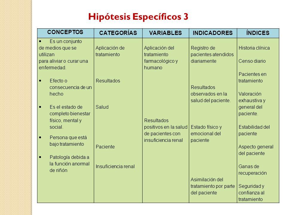 Hipótesis Específicos 3