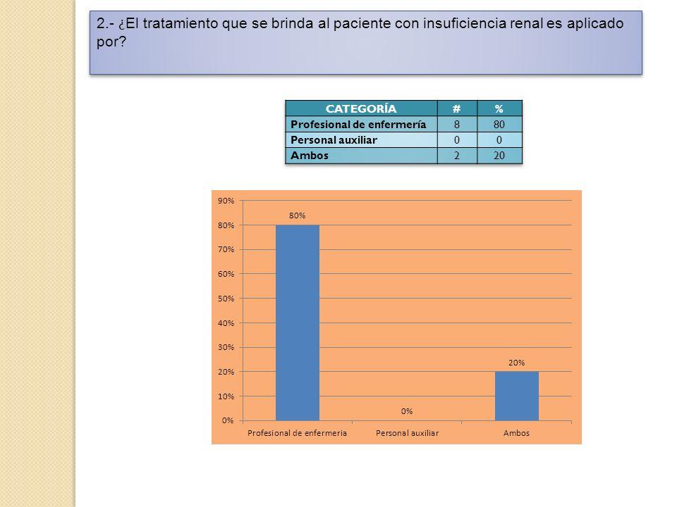 2.- ¿El tratamiento que se brinda al paciente con insuficiencia renal es aplicado por