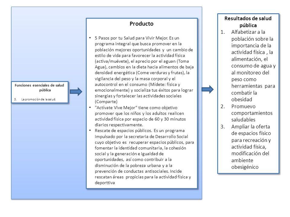 Resultados de salud pública Funciones esenciales de salud pública
