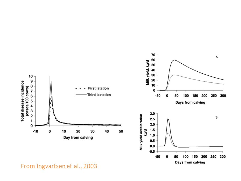 From Ingvartsen et al., 2003