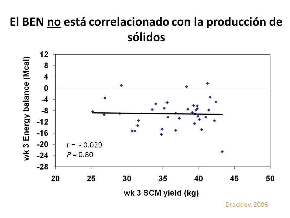 El BEN no está correlacionado con la producción de sólidos