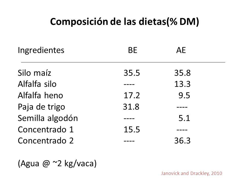 Composición de las dietas(% DM)