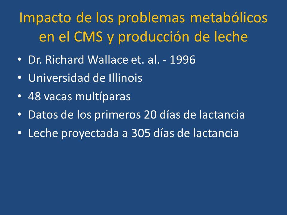 Impacto de los problemas metabólicos en el CMS y producción de leche