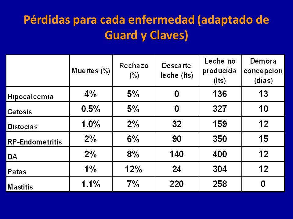Pérdidas para cada enfermedad (adaptado de Guard y Claves)
