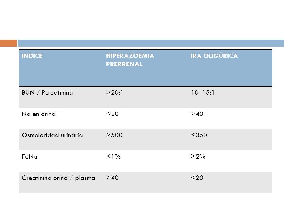 INDICE HIPERAZOEMIA PRERRENAL. IRA OLIGÚRICA. BUN / Pcreatinina. >20:1. 10–15:1. Na en orina. <20.