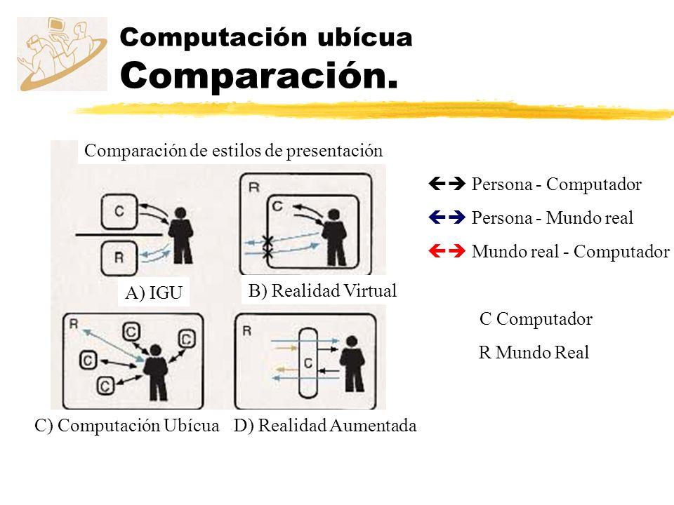 Computación ubícua Comparación.
