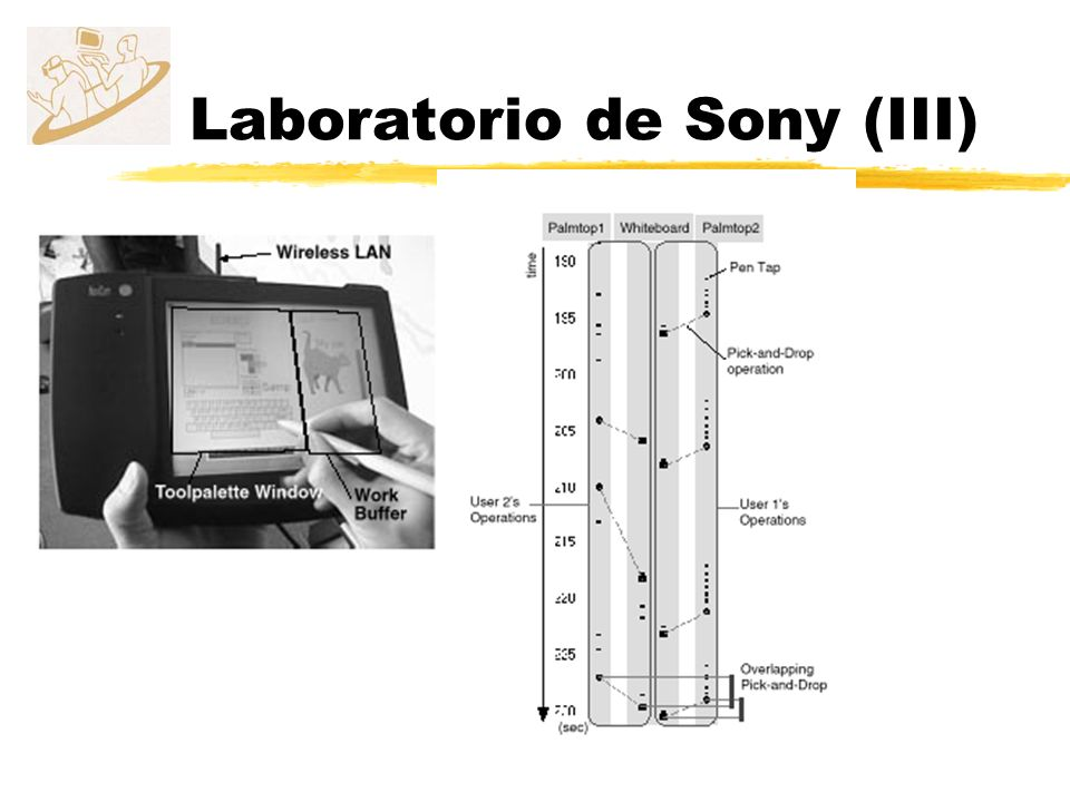 Laboratorio de Sony (III)