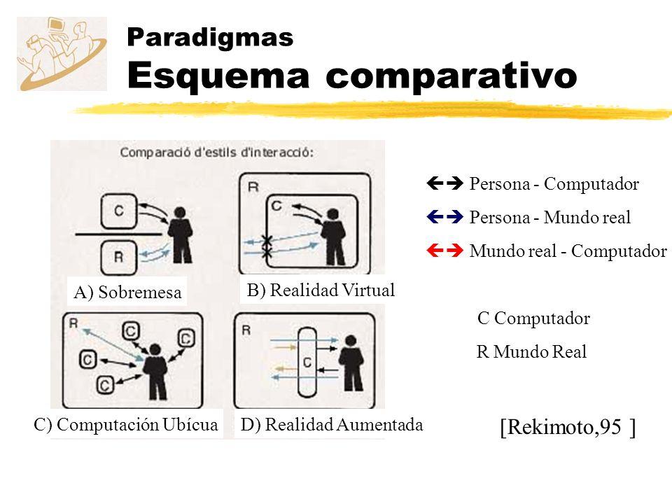 Paradigmas Esquema comparativo