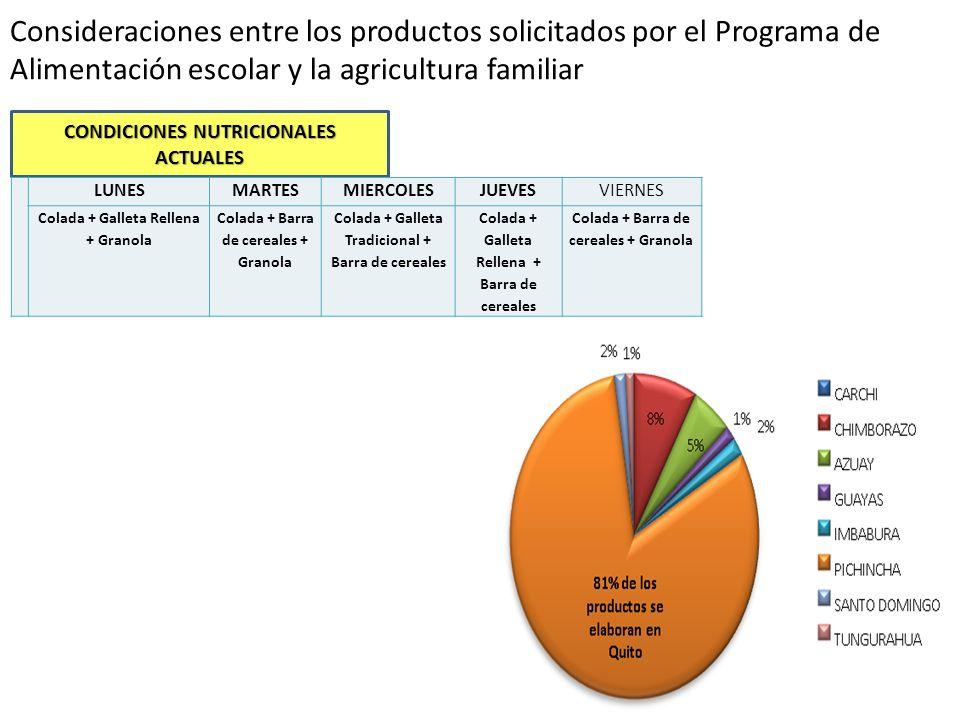 Consideraciones entre los productos solicitados por el Programa de Alimentación escolar y la agricultura familiar