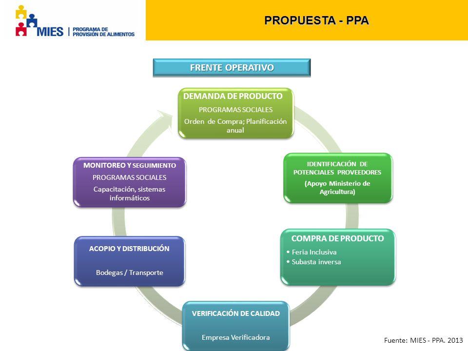 PROPUESTA - PPA FRENTE OPERATIVO DEMANDA DE PRODUCTO