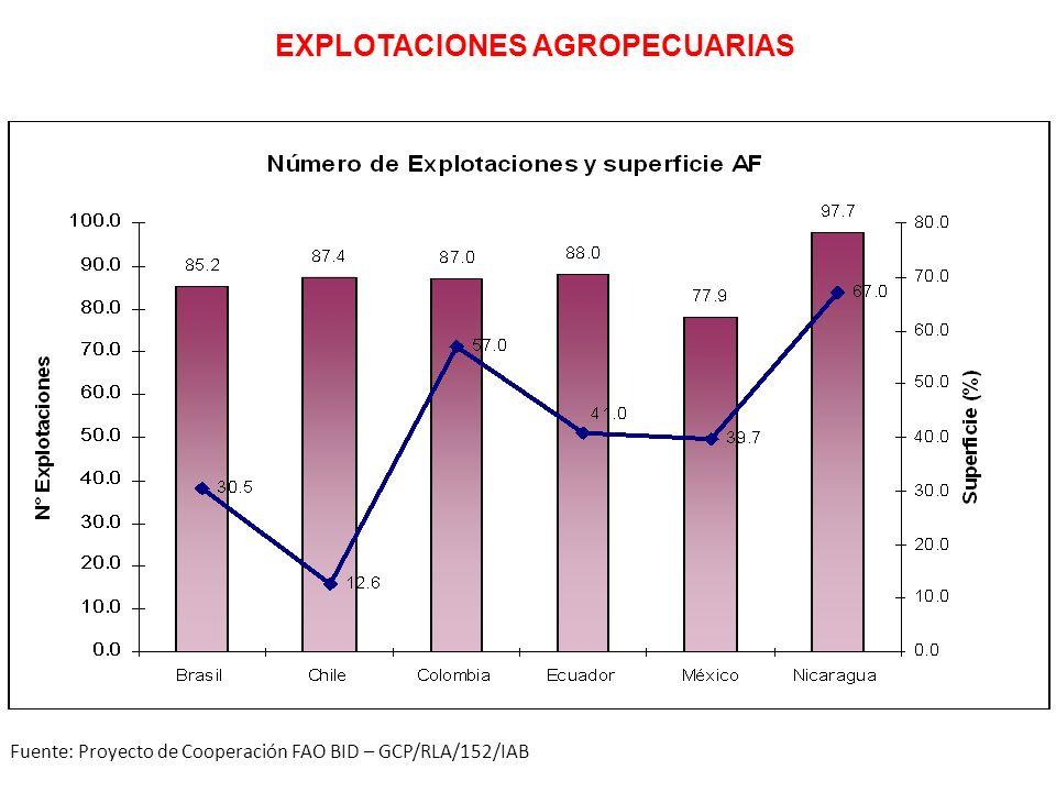 EXPLOTACIONES AGROPECUARIAS