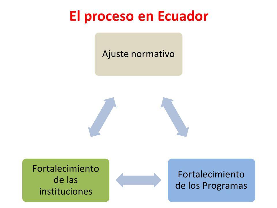 El proceso en Ecuador Ajuste normativo