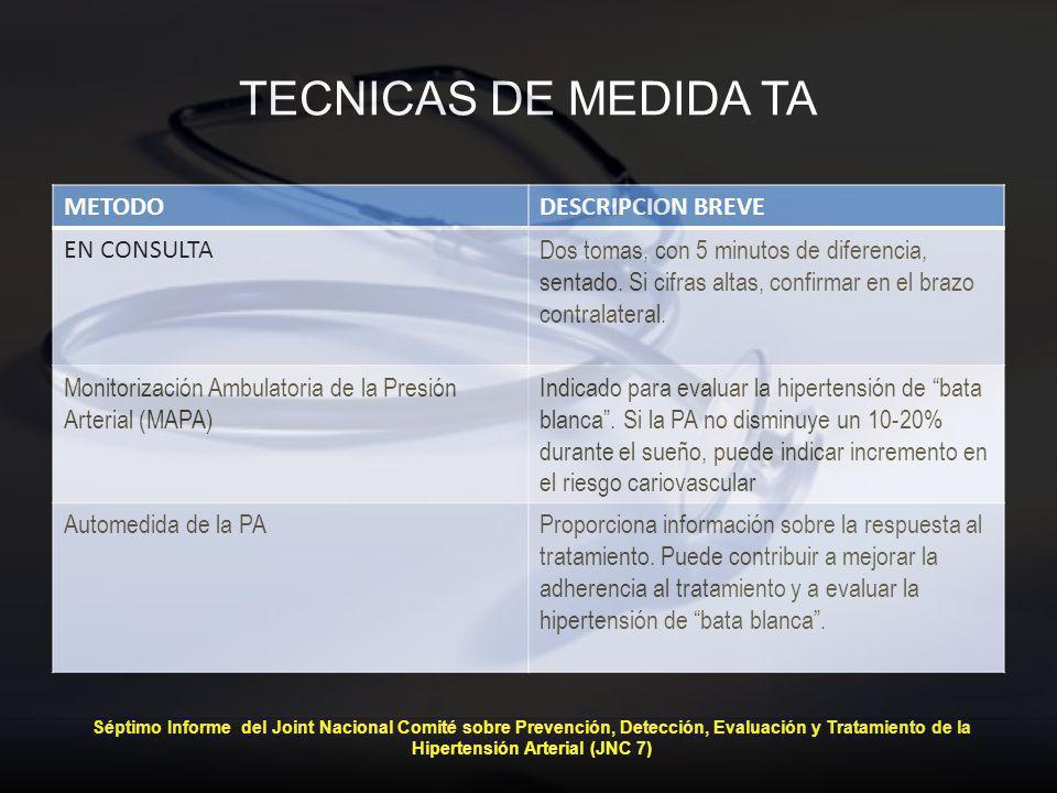 TECNICAS DE MEDIDA TA METODO DESCRIPCION BREVE EN CONSULTA