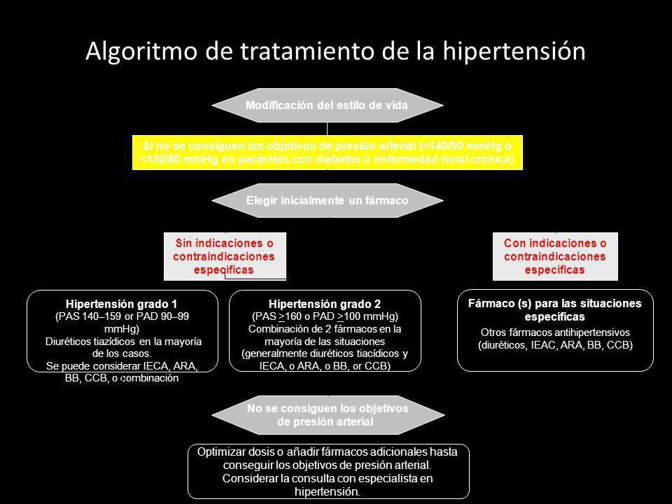 Algoritmo de tratamiento de la hipertensión