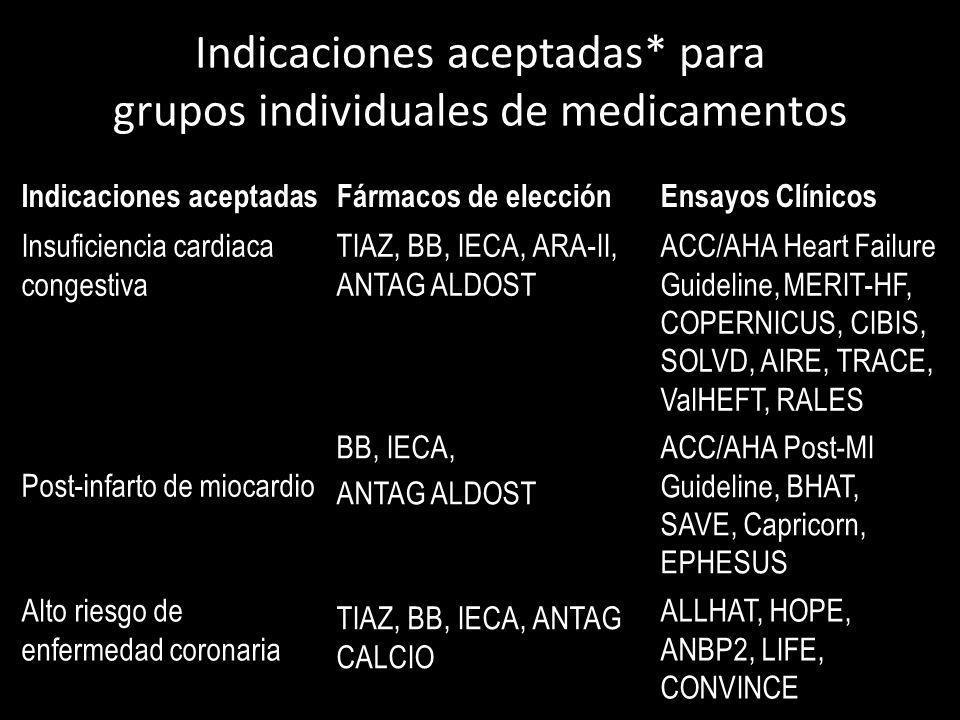 Indicaciones aceptadas* para grupos individuales de medicamentos