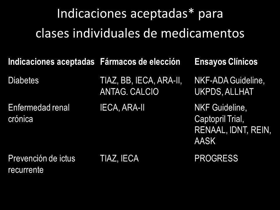 Indicaciones aceptadas* para clases individuales de medicamentos