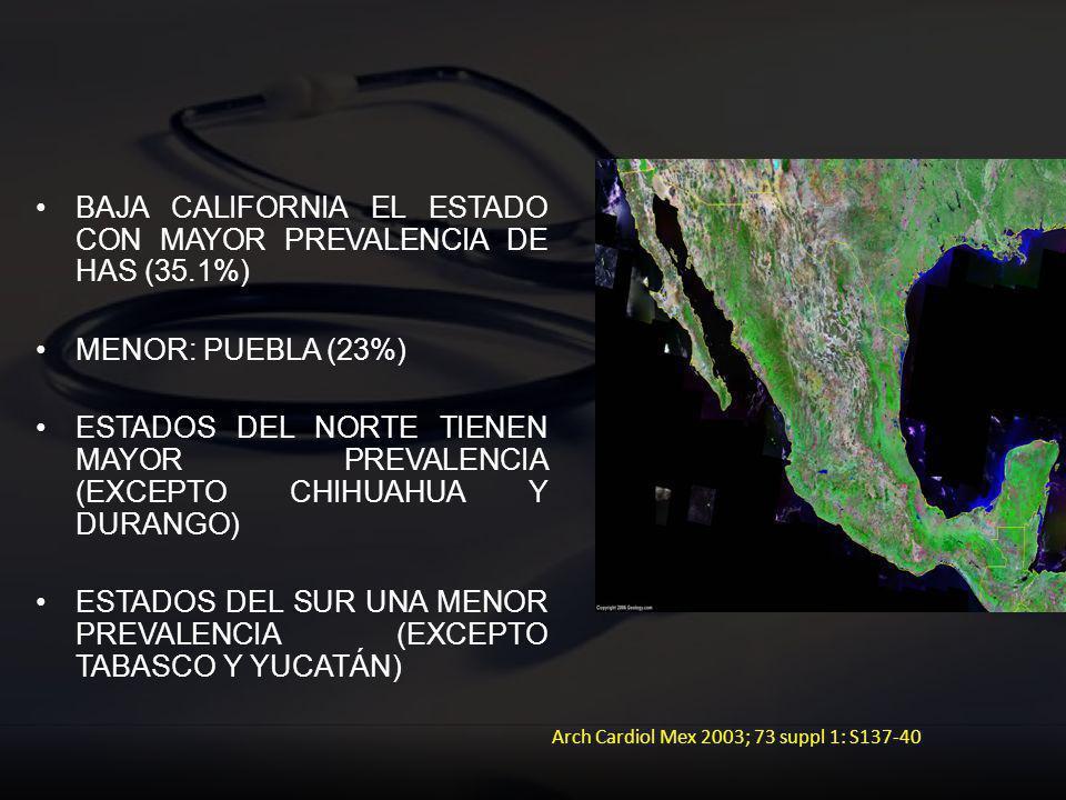 BAJA CALIFORNIA EL ESTADO CON MAYOR PREVALENCIA DE HAS (35.1%)