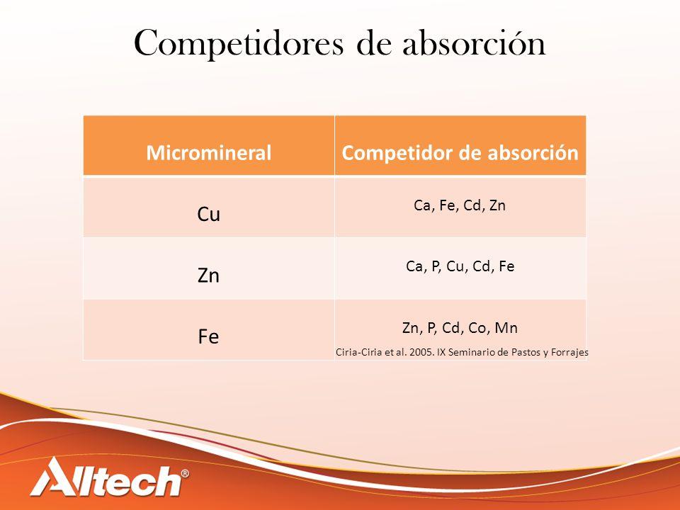 Competidor de absorción