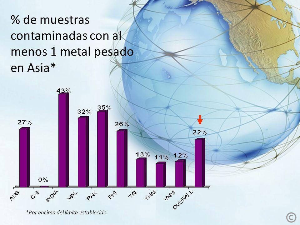 % de muestras contaminadas con al menos 1 metal pesado en Asia*