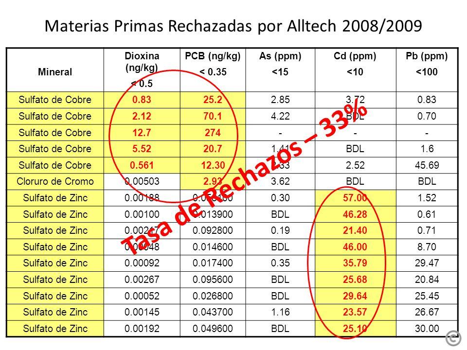 Materias Primas Rechazadas por Alltech 2008/2009