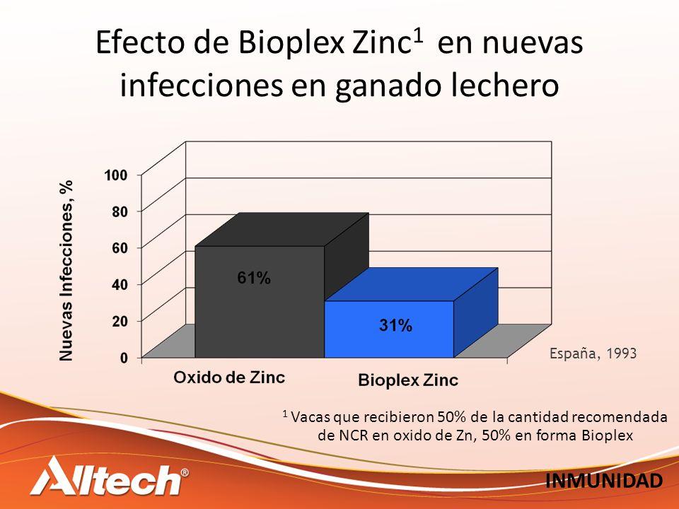 Efecto de Bioplex Zinc1 en nuevas infecciones en ganado lechero
