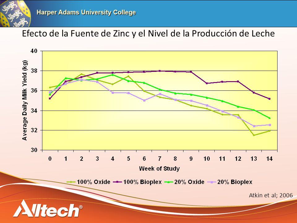 Efecto de la Fuente de Zinc y el Nivel de la Producción de Leche