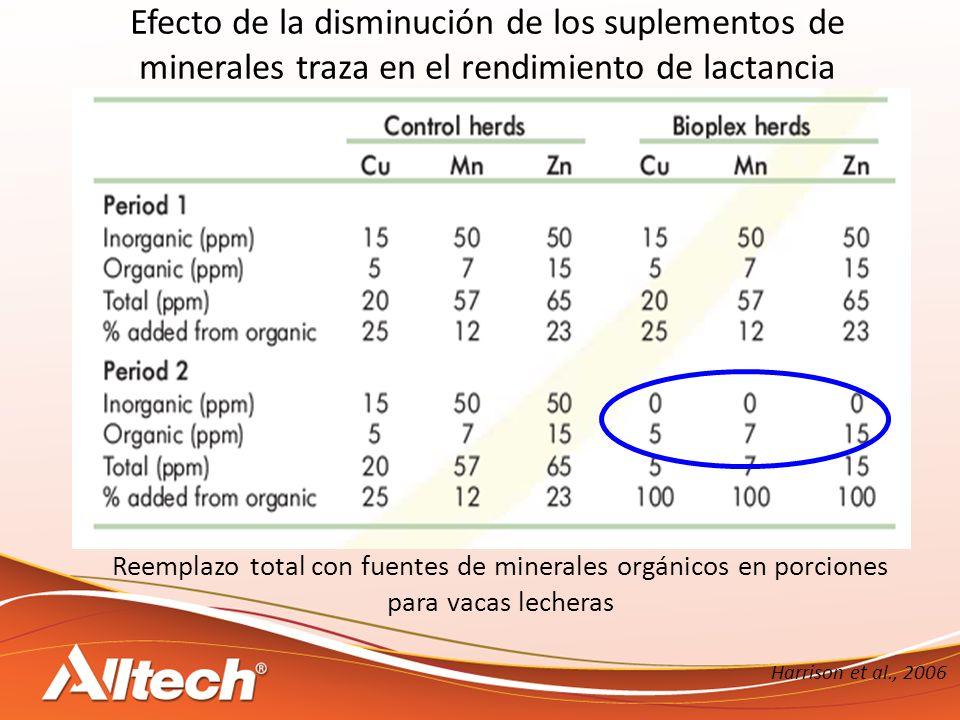 Efecto de la disminución de los suplementos de minerales traza en el rendimiento de lactancia