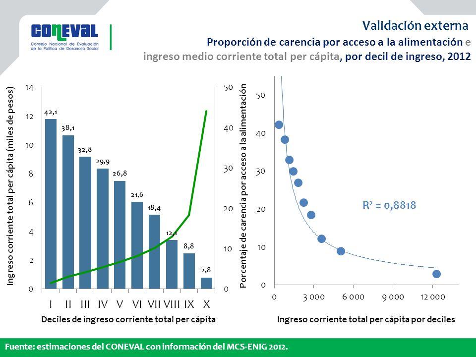Validación externa Proporción de carencia por acceso a la alimentación e. ingreso medio corriente total per cápita, por decil de ingreso, 2012.