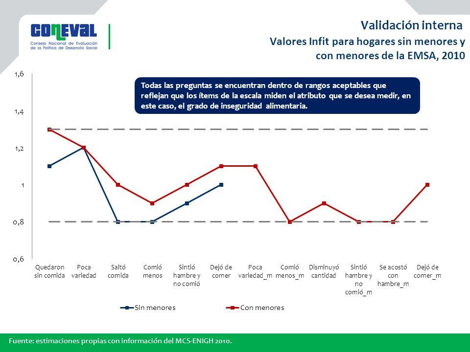 Validación interna Valores Infit para hogares sin menores y