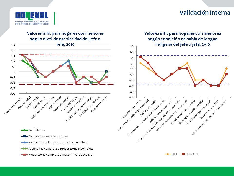 Validación interna Valores infit para hogares con menores según nivel de escolaridad del jefe o jefa, 2010.