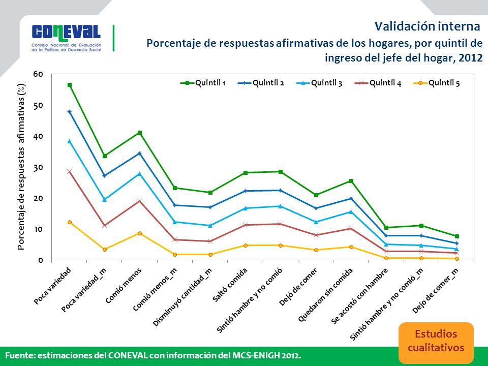 Validación interna Porcentaje de respuestas afirmativas de los hogares, por quintil de ingreso del jefe del hogar, 2012.